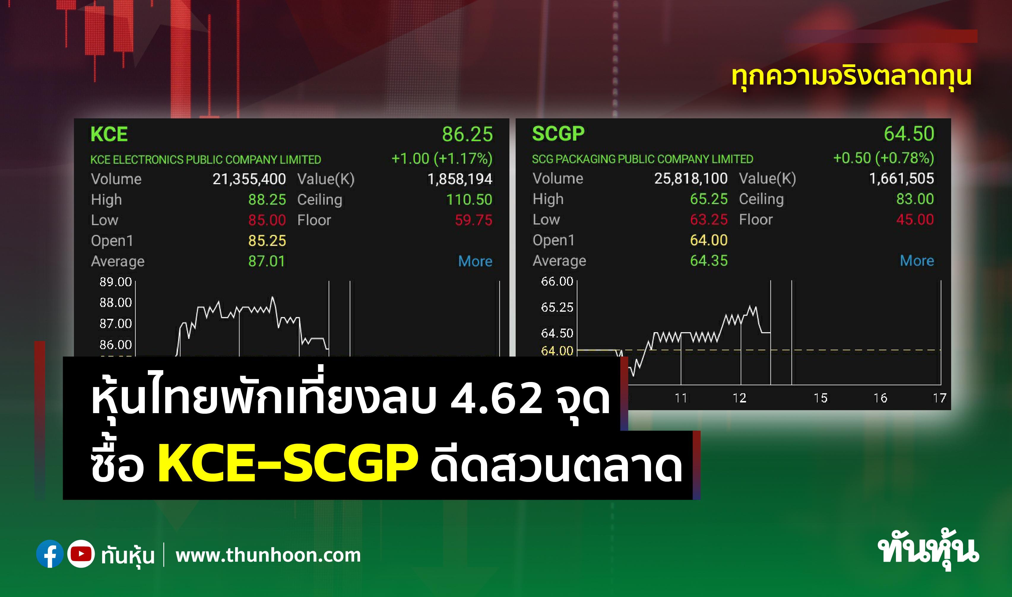 หุ้นไทยพักเที่ยงลบ 4.62 จุด  ซื้อ KCE-SCGP ดีดสวนตลาด