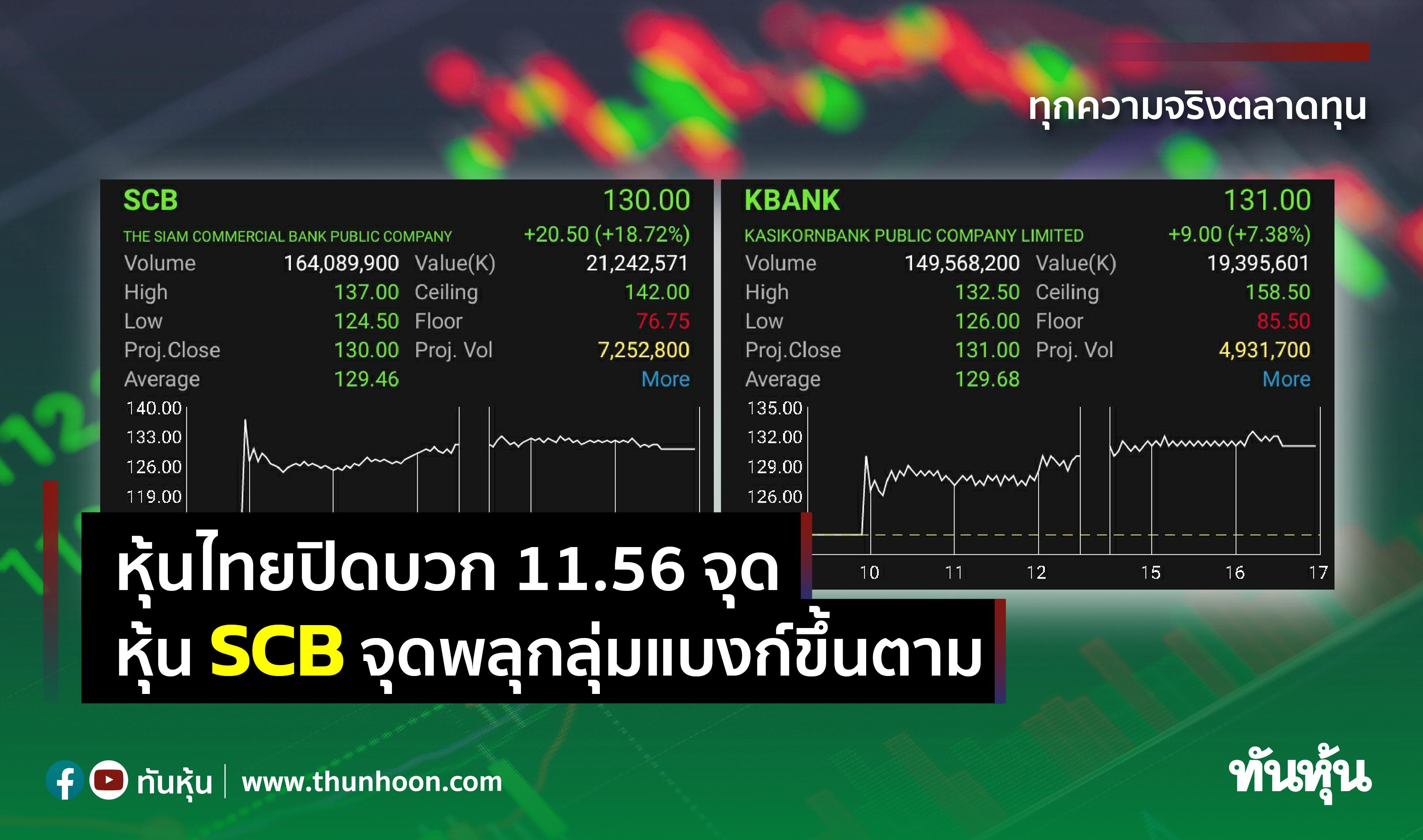 ดัชนีหุ้นไทยปิดที่ 1,631.15 จุด หุ้น SCB จุดพลุกลุ่มแบงก์ขึ้นตาม